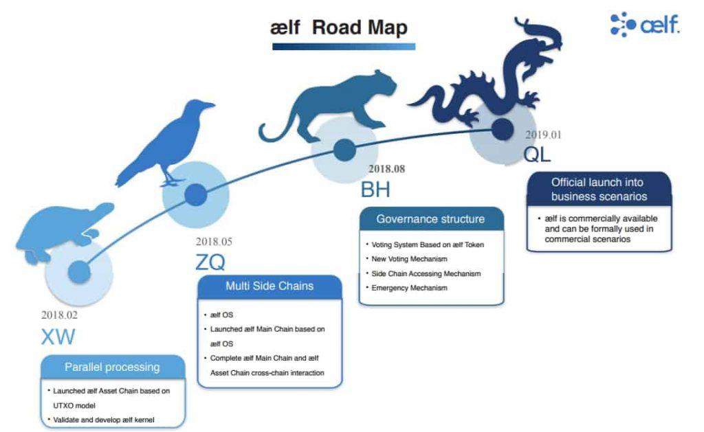 aelfロードマップ