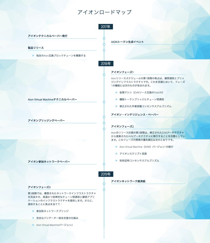 aion(アイオン)ロードマップ