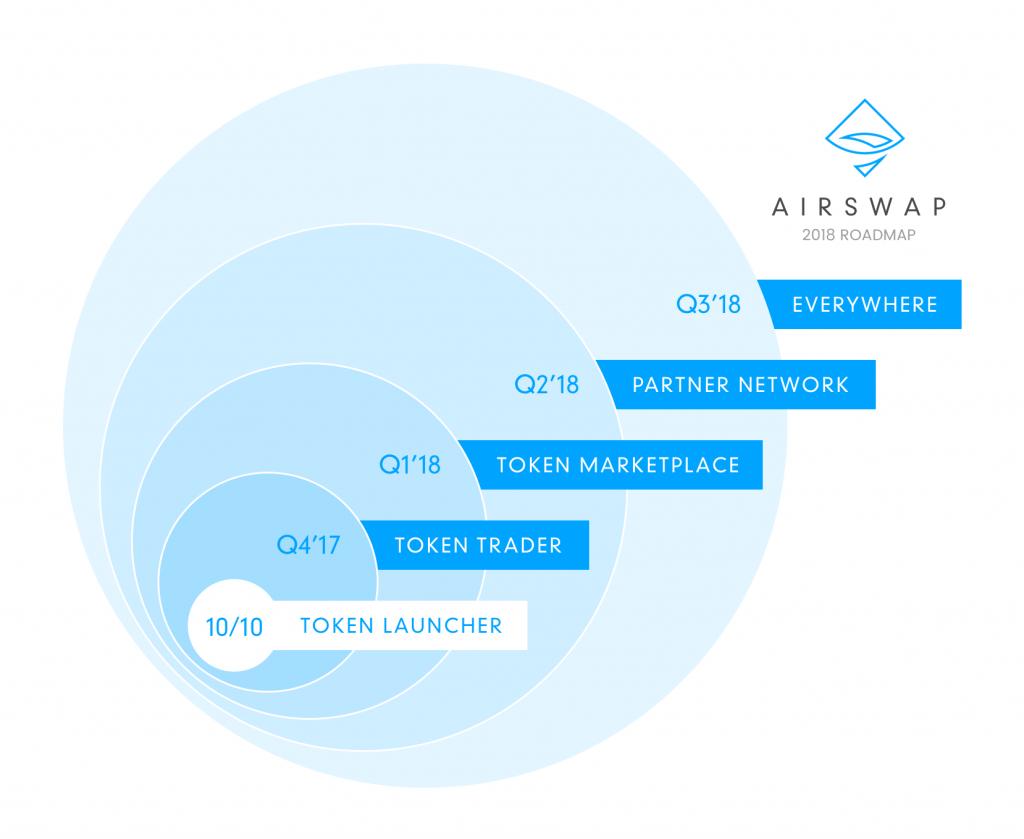 airswap(エアスワップ)ロードマップ