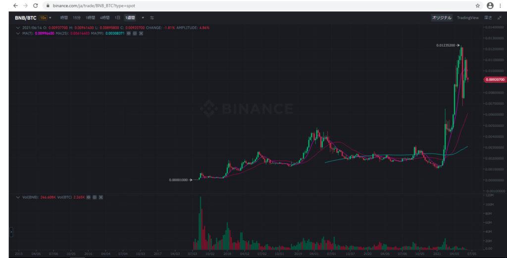 バイナンスコイン(BNB)チャート